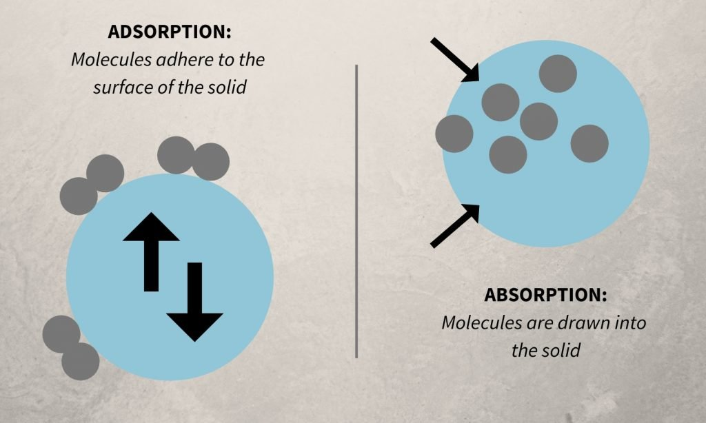 adsorption vs absorption graphic